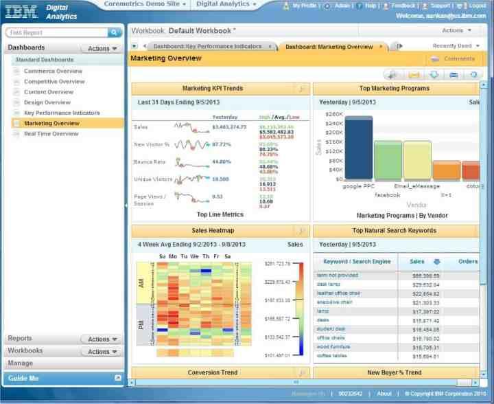 ibm marketing cloud dashboard