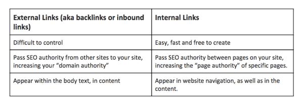 internal-external-links-seo