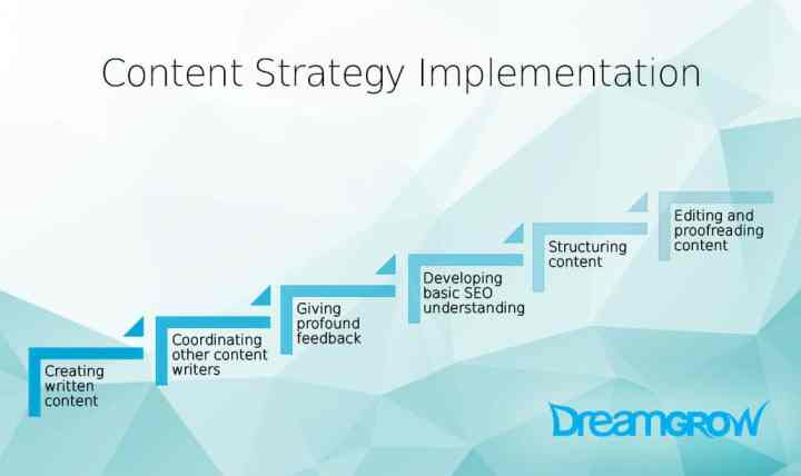 content strategy implementation