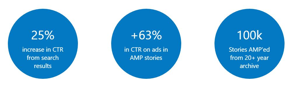 wired-case-study-google-amp