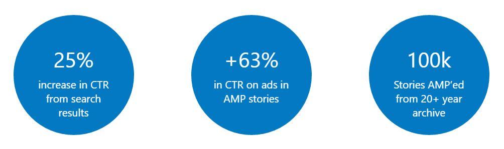 wired-case-study-google-amp