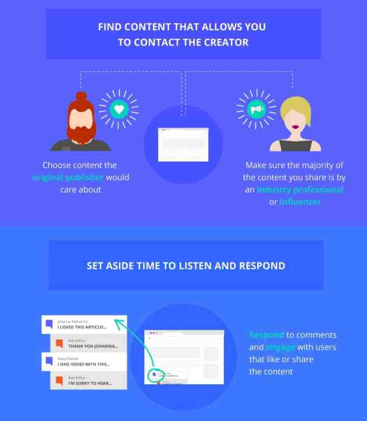 content curation infographic contact curator