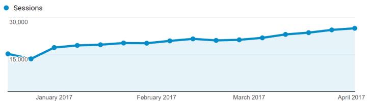 dreamgrow traffic growth