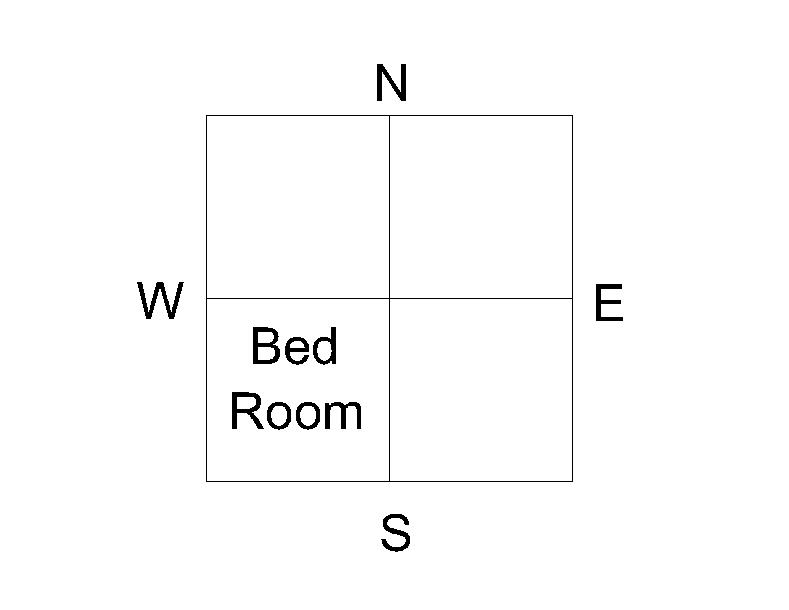 vastu bedroom. The master bedroom should always be located in the South west part of  house Vastu Tips for Master Bed Room Dream Home Guide