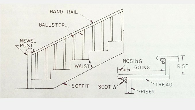 Details of Staircase