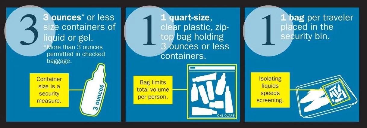 TSA Guidelines for fluids