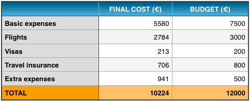 Table: final cost vs budget