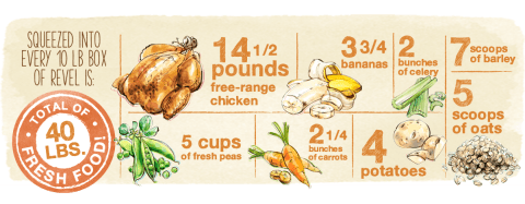 Honest Kitchen Chicken Formula Ingredients