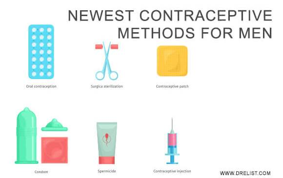 Newest Contraceptive Methods For Men Image