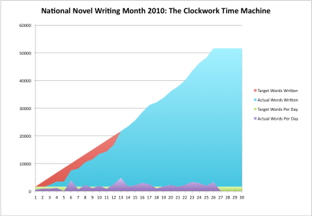 Victory Point for Nanowrimo 2010