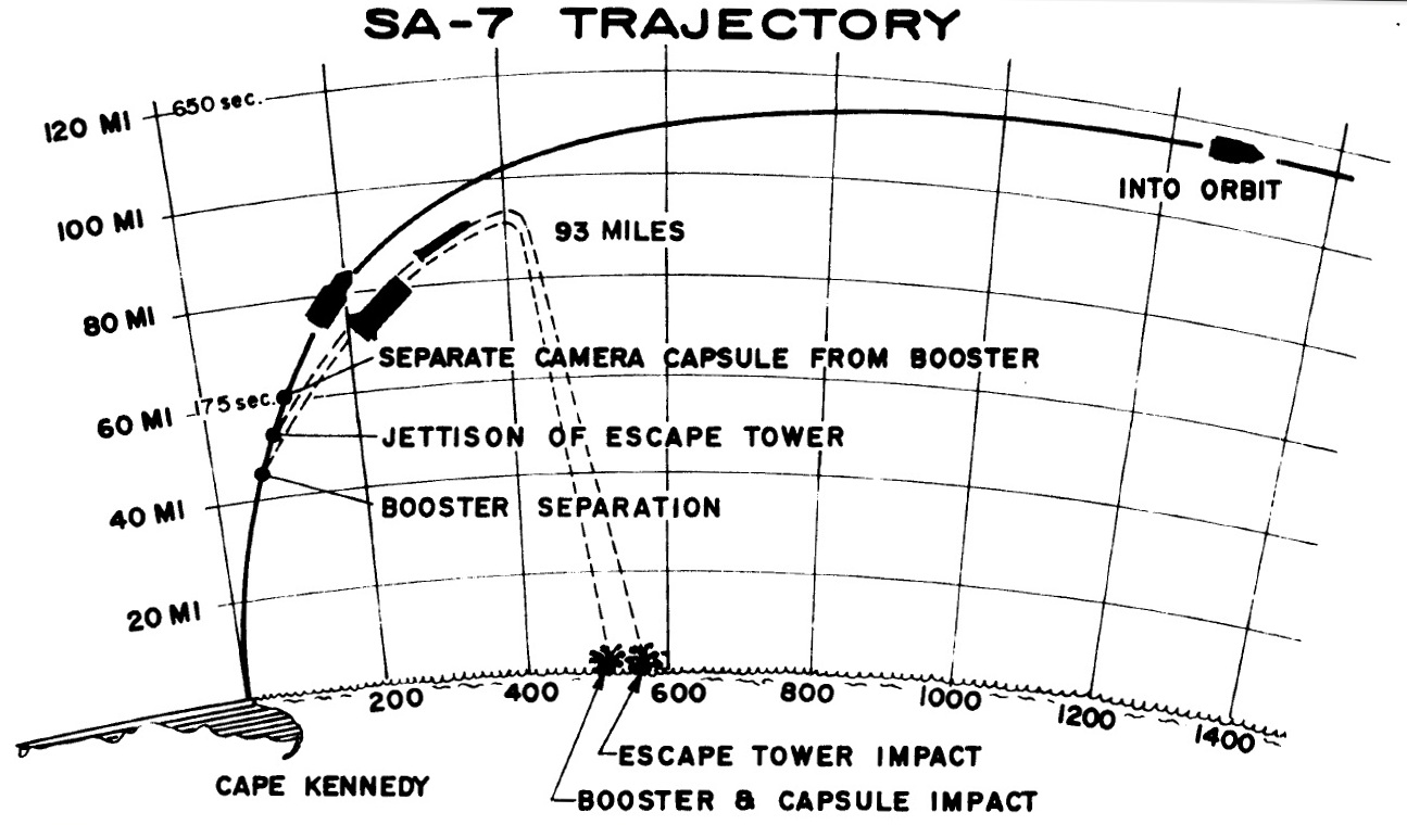 Saturn I SA-7 - 18.9.1964 SA_7_trajectory