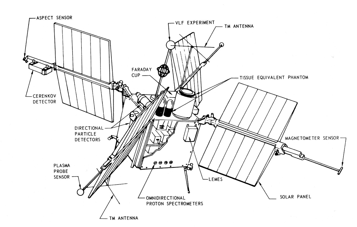 The First Missions Of The Titan Iiic
