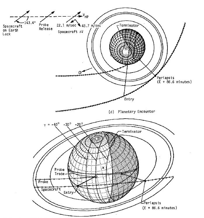 the future that never came  the pioneer saturn  uranus