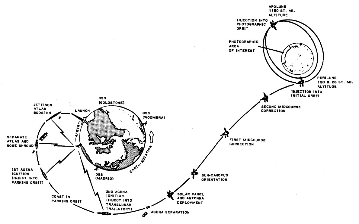 diagram illustrating the major milestones of a typical lunar orbiter flight  to the moon  click on image to enlarge  (nasa)
