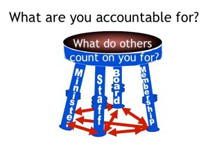 Accountable For
