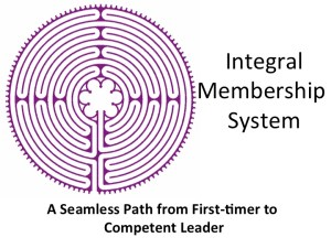 Integral Membership