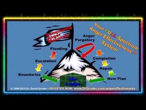 The 4 Shades of Anger & Why Anger Management Doesn't Help