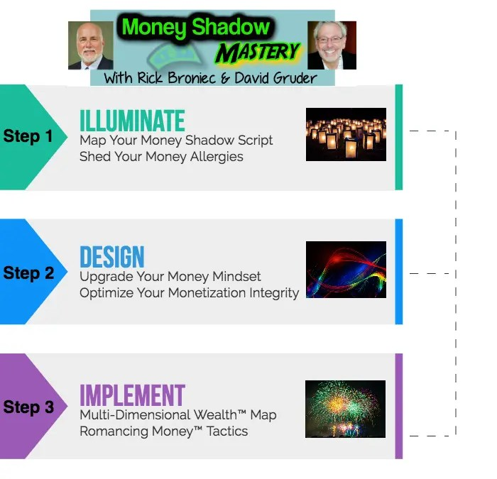 Master Your Money Shadow: 3 Steps to Create a More Integrious, Enjoyable & Successful Relationship with Money