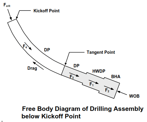Max WOB calculations in high deviated wells