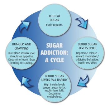 Sugar risks