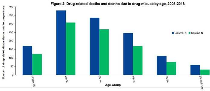 Graph showing rise in drug related deaths in Northern Ireland