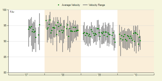 Lincecum's Dropping Fastball Velocity