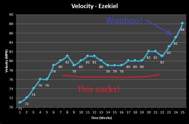 Pitching Velocity Gain over 26 Weeks