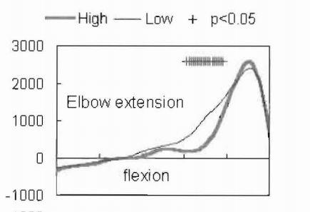 Elbow Comparison