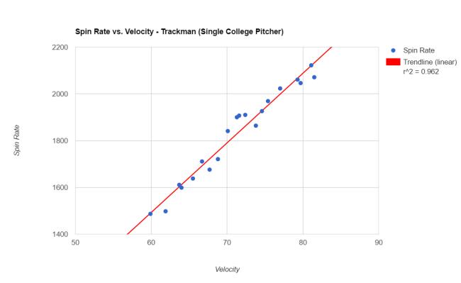 Spin Rate vs. Velocity