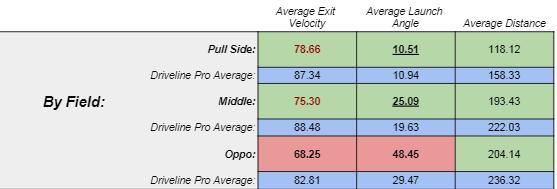 Frommelt hitter averages