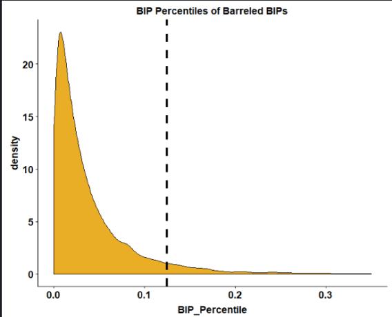 BIP Percentiles