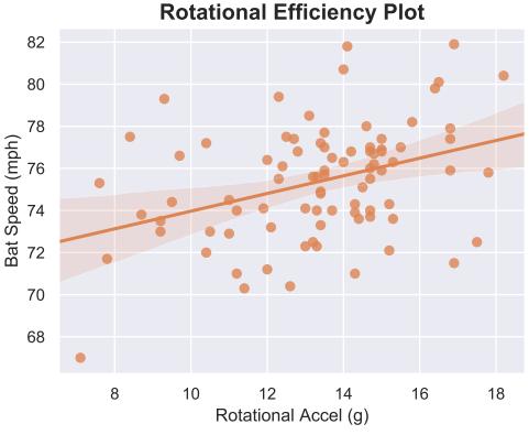 rotational efficiency plot