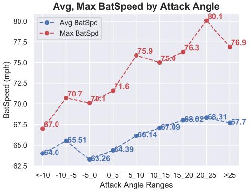 average max bat speed