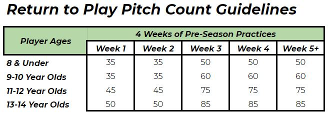 return to play pitch count