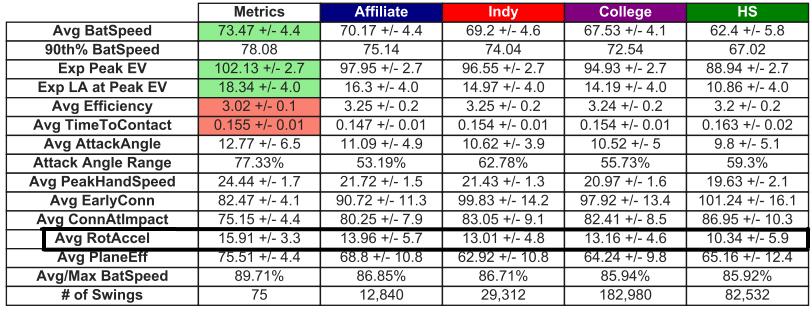 rotational acceleration averages