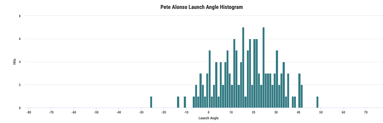 pete alonso launch angle
