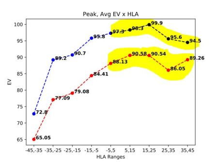 horizontal launch angle vs exit velocity