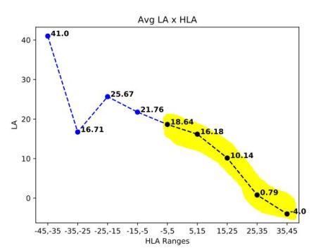 horizontal launch angle vs average launch angle