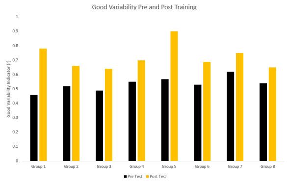Variability Pre Post Training