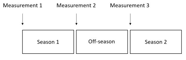 measurement UCL