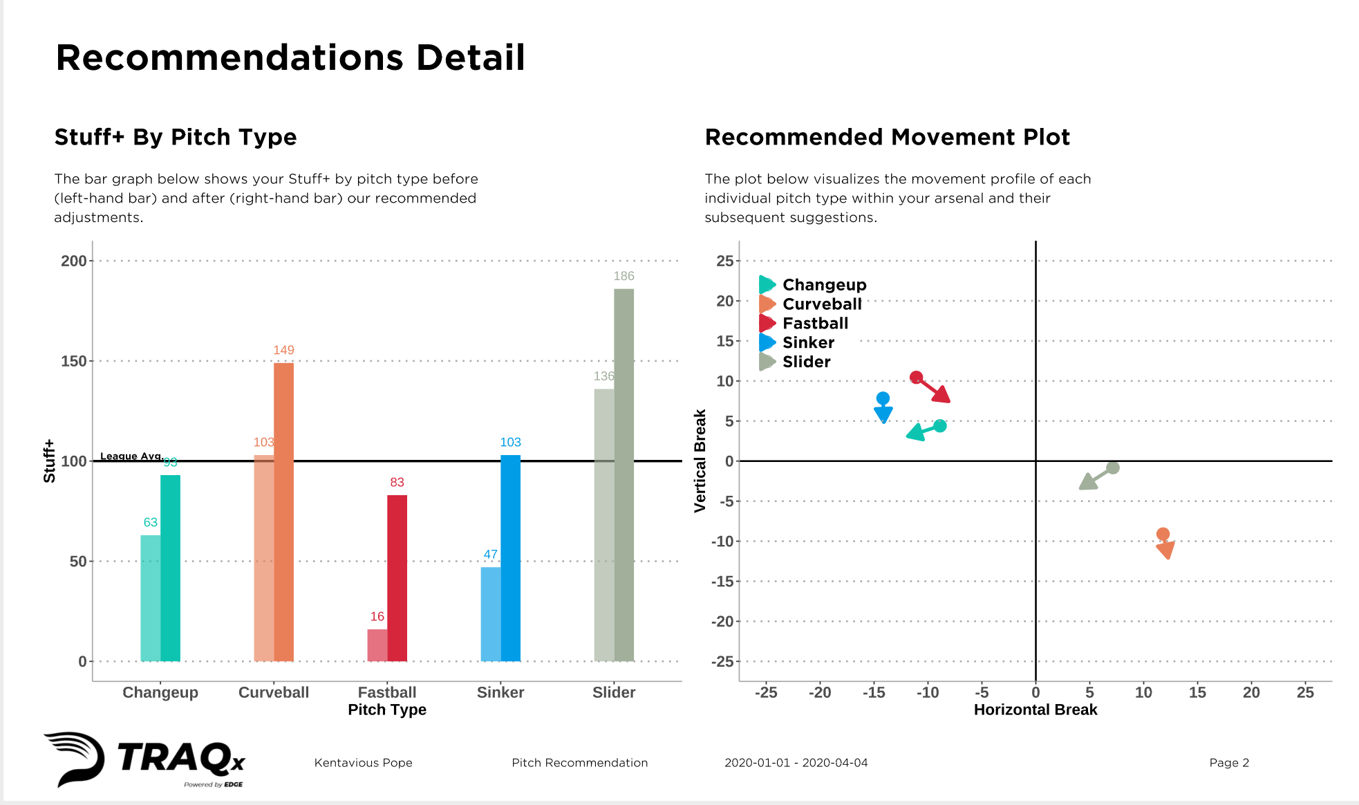 pitching recommendations report