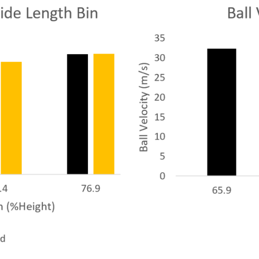 Normalized stride length and ball velocity or arm joint kinetics
