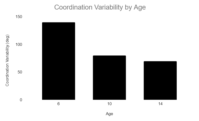 Coordination Variability by age