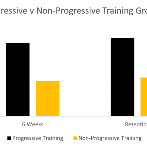 progressive training vs non progressive