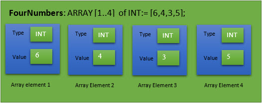 CODESYS Arrays : What are they? How are they used? - Drives & Systems