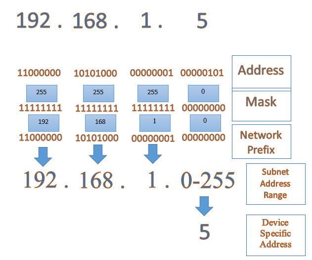 ip and subnet mask pdf
