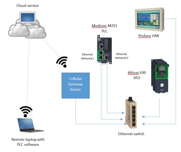 Remote PLC gateway