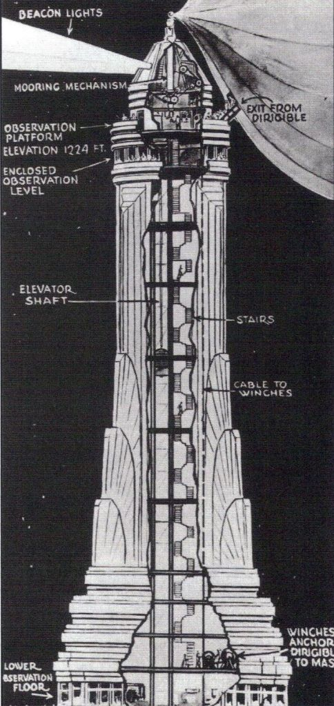 A postcard of the Empire State's mooring mast and how it would work.
