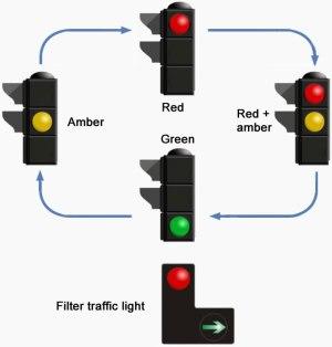 Traffic lights signals