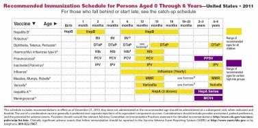 CDC-AAP-Immunization-Schedule-2011